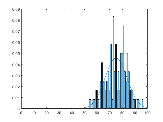 Working with Probability Distributions - MATLAB & Simulink