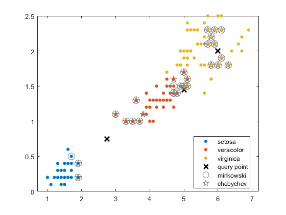 Find k-nearest neighbors using input data - MATLAB knnsearch