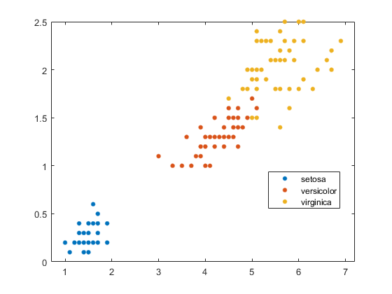 Classification Using Nearest Neighbors - MATLAB & Simulink