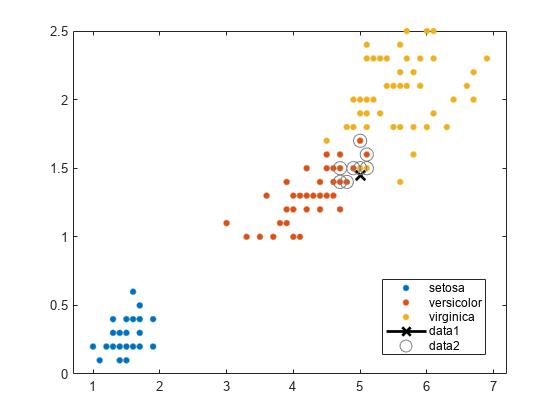 Classification Using Nearest Neighbors - MATLAB & Simulink