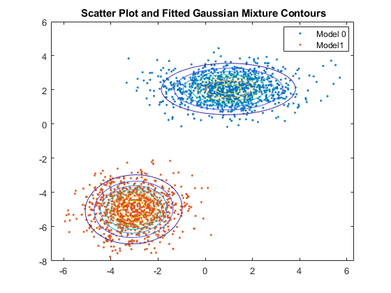 Fit Gaussian mixture model to data - MATLAB fitgmdist