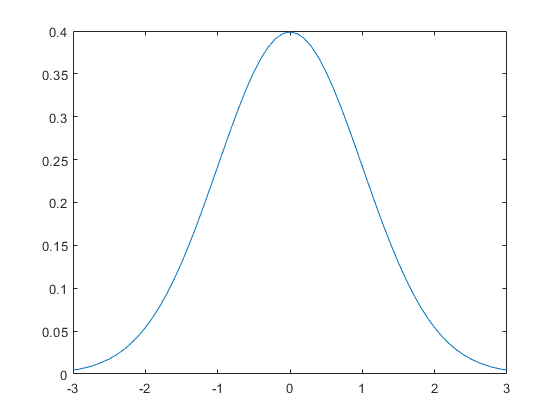 Normal Distribution - MATLAB & Simulink