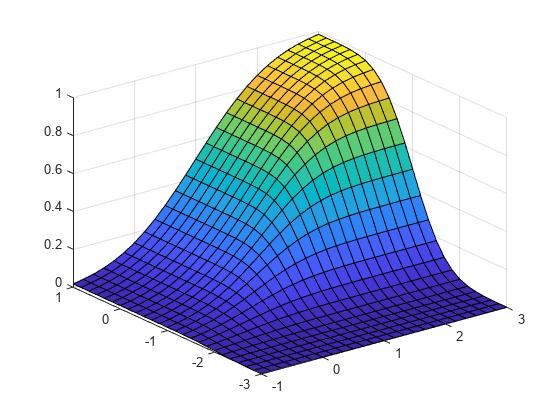 Multivariate Normal Distribution - MATLAB & Simulink