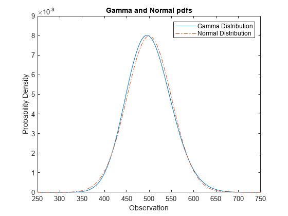 Normal Distribution - MATLAB & Simulink