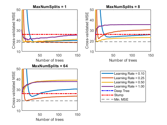 Create decision tree template matlab templatetree each curve contains a minimum cross validated mse occurring at the optimal number of trees in the ensemble fandeluxe Choice Image