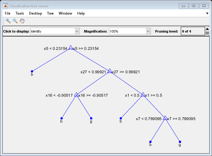 Fit binary decision tree for multiclass classification