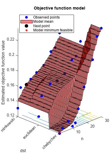 Select optimal machine learning hyperparameters using Bayesian