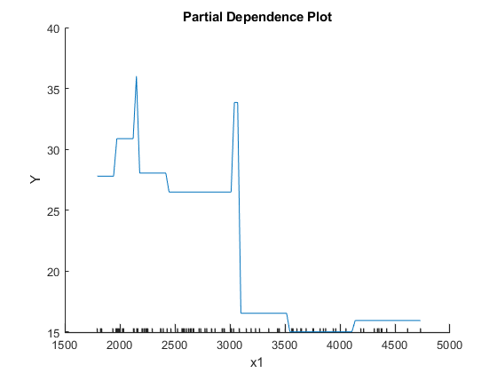 Create partial dependence plot (PDP) and individual