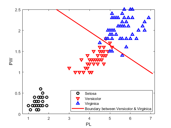 Create and Visualize Discriminant Analysis Classifier