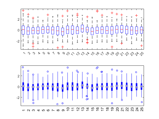 Box plot - MATLAB boxplot