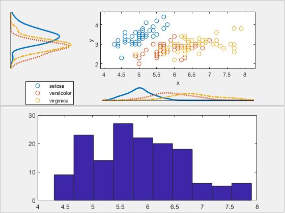 Scatter plot with marginal histograms - MATLAB scatterhist