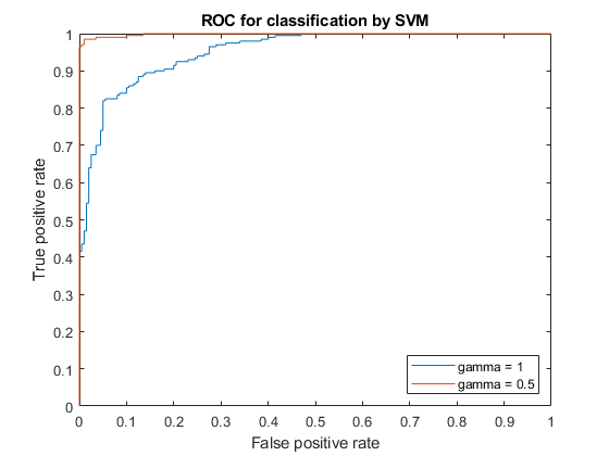 Receiver operating characteristic (ROC) curve or other performance