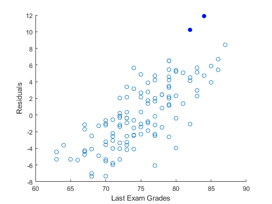 Multiple linear regression - MATLAB regress