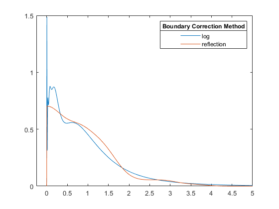 Kernel smoothing function estimate for univariate and