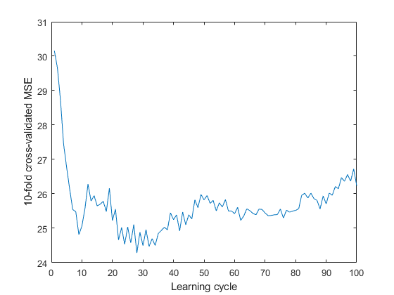 Fit ensemble of learners for regression - MATLAB fitrensemble