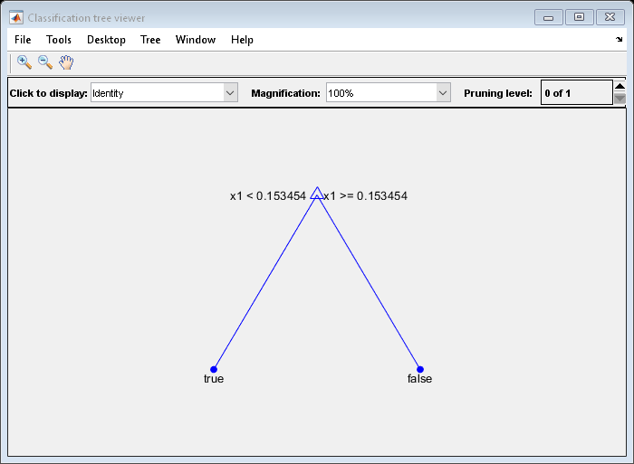 Predict labels using classification tree - MATLAB