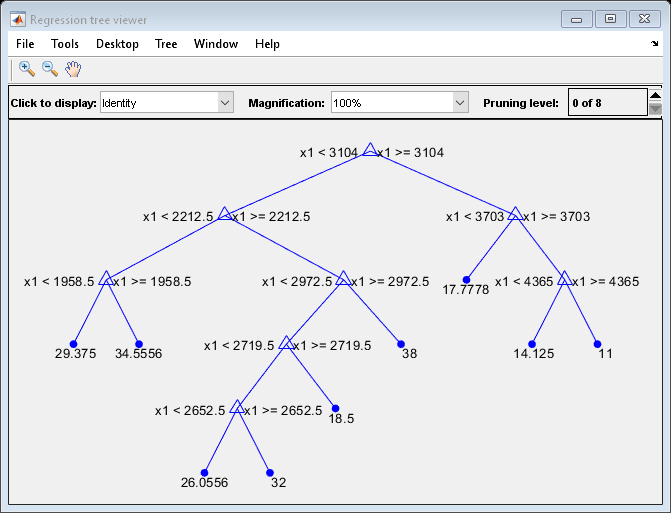 Predict Out-of-Sample Responses of Subtrees - MATLAB & Simulink