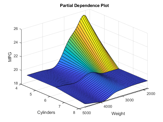 Create partial dependence plot (PDP) and individual conditional
