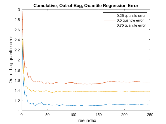 Out-of-bag quantile loss of bag of regression trees - MATLAB