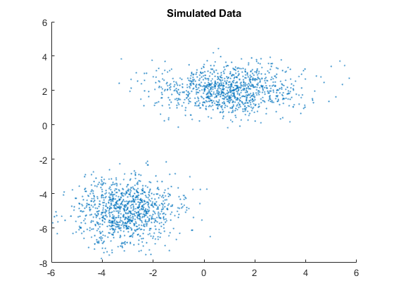 Fit Gaussian Mixture Model to Data - MATLAB & Simulink
