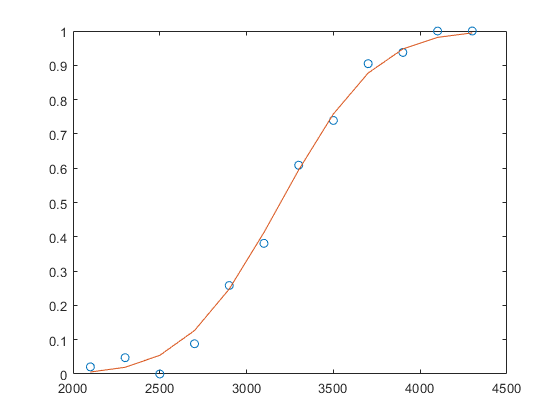 Generalized linear model regression - MATLAB glmfit