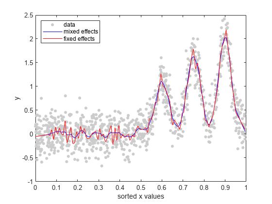 Fit Mixed-Effects Spline Regression - MATLAB & Simulink
