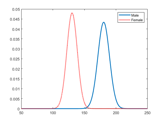 normal distribution and obj The normal distribution has: mean = median = mode symmetry about the center 50% of values less than the mean and 50% greater than the mean quincunx  you can see a normal distribution being created by random chance it is called the quincunx and it is an amazing machine have a play with it.