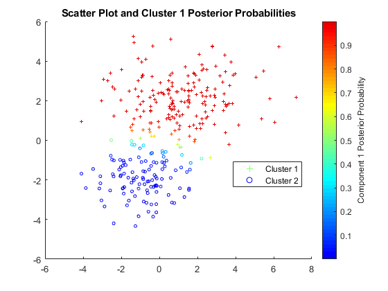 Cluster Gaussian Mixture Data Using Hard Clustering - MATLAB & Simulink