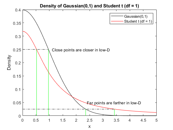 t-distributin vs. gaussian as similarity measure