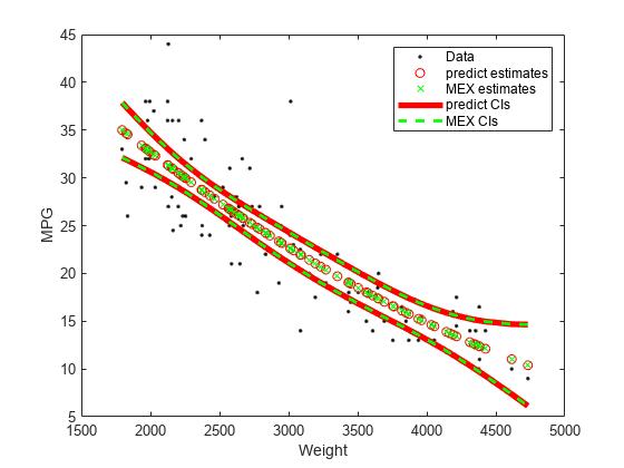 Predict responses of linear regression model - MATLAB predict