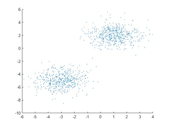 Random variate from Gaussian mixture distribution - MATLAB random