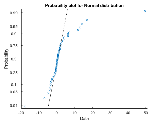 Mean, excluding outliers - MATLAB trimmean
