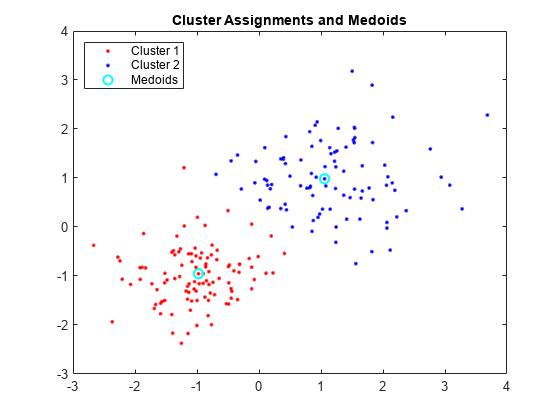 k-medoids clustering - MATLAB kmedoids