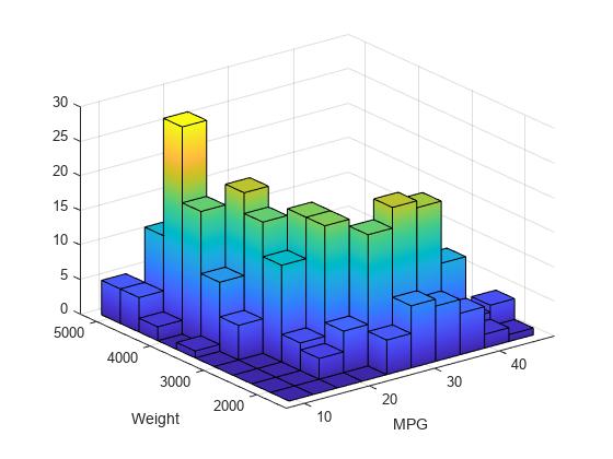 Matplotlib 3d Histogram