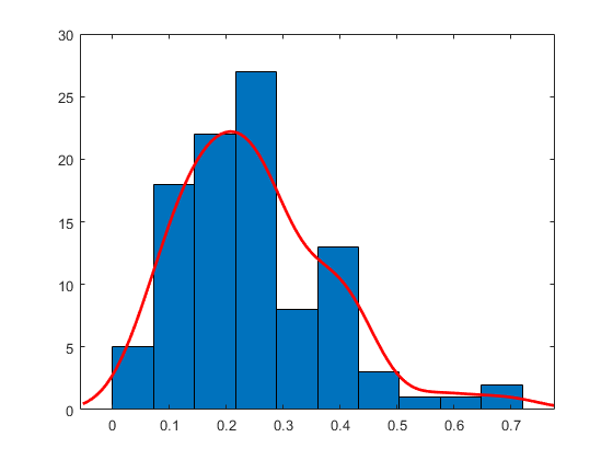 Line Drawing Algorithm Using Matlab : Histogram with a distribution fit matlab histfit