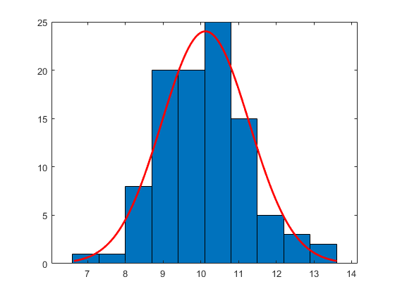 Histogram with a distribution fit - MATLAB histfit