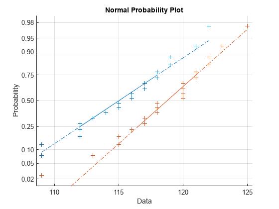 Hypothesis Testing - MATLAB & Simulink