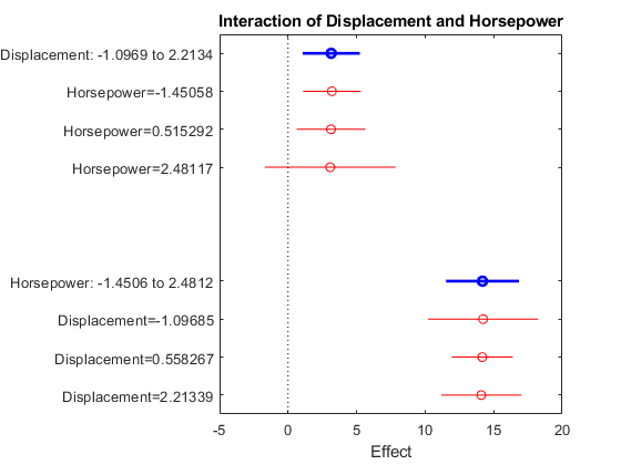 Plot interaction effects of two predictors in linear