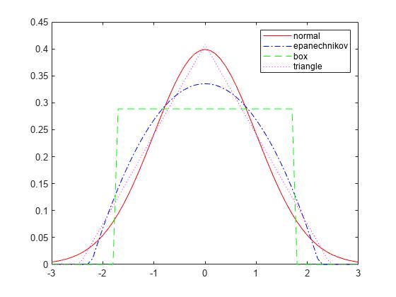 Kernel Distribution - MATLAB & Simulink