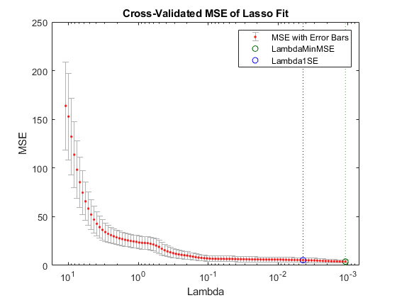 trace plot of lasso fit