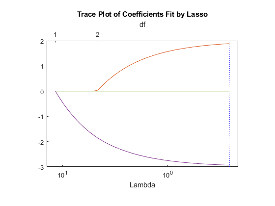 Lasso Regularization - MATLAB & Simulink