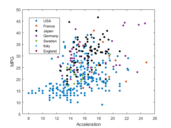 Scatter plot by group - MATLAB gscatter