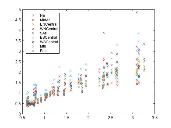 Multivariate linear regression matlab mvregress varnames2end 1 plotxyx legendregionslocationnorthwest ccuart Image collections