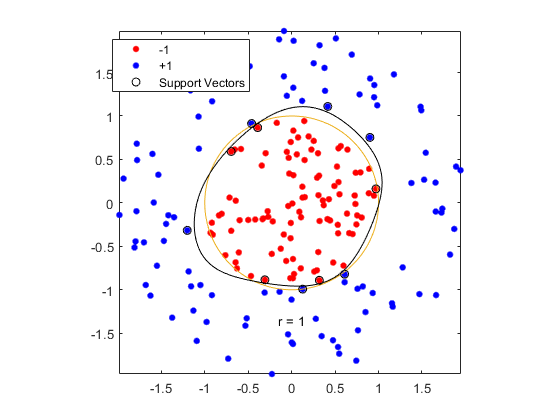 matlab support vector machine