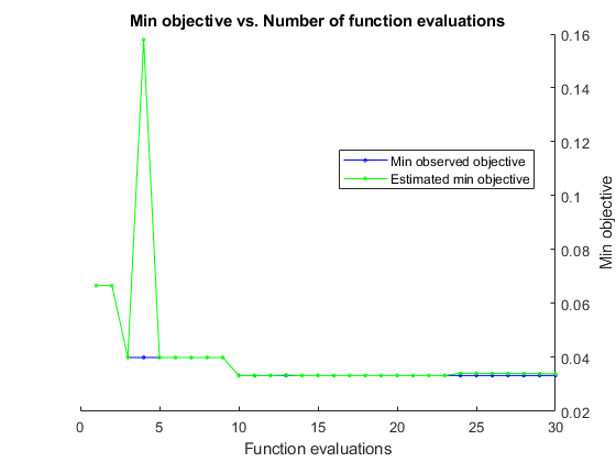 Fit binary decision tree for multiclass classification - MATLAB fitctree