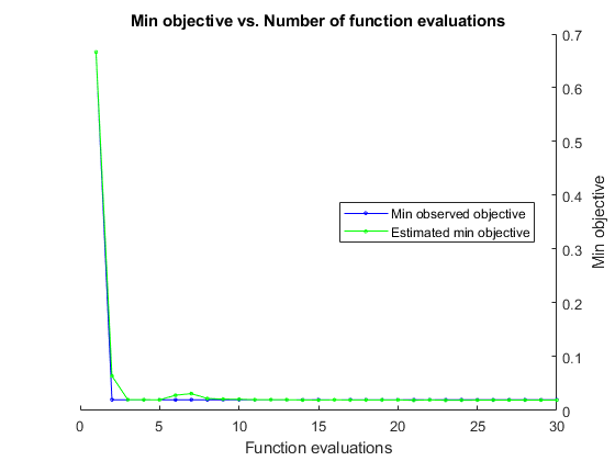 Fit discriminant analysis classifier - MATLAB fitcdiscr