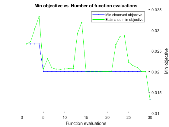 Fit k-nearest neighbor classifier - MATLAB fitcknn