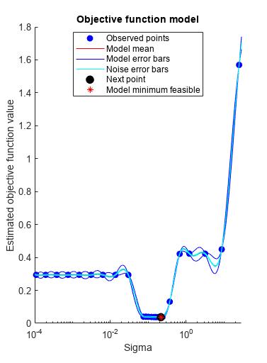 Fit a Gaussian process regression (GPR) model - MATLAB fitrgp