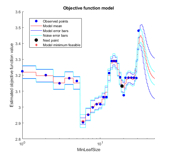 Fit binary decision tree for regression - MATLAB fitrtree
