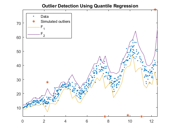 Detect Outliers Using Quantile Regression - MATLAB & Simulink